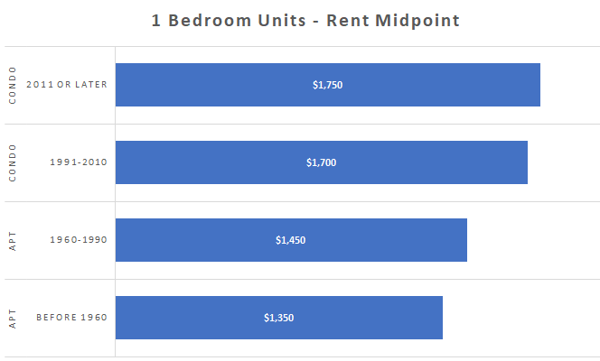 Toronto rental rates for 1 bedroom apartments