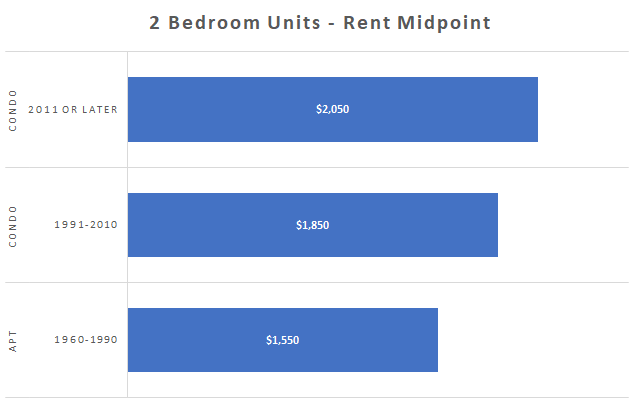 Toronto rental rates for 2 bedroom apartments